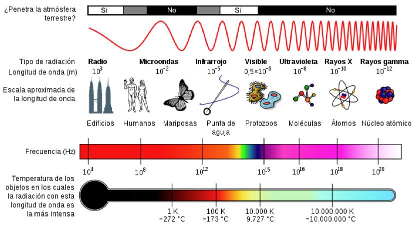 espectro-electromagnetico-longitud-onda