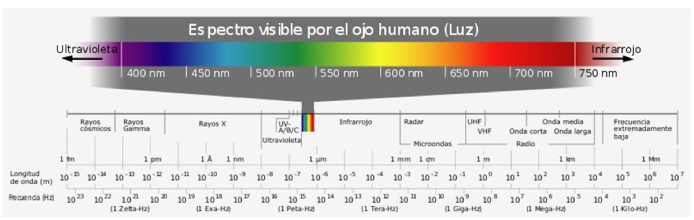 Espectro visible por el ojo humano, colores y longitud de onda