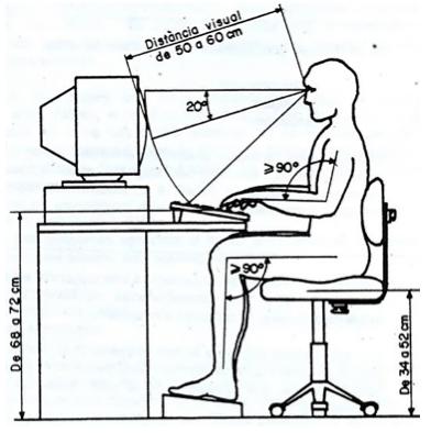 Esquema de correcta postura frente al ordenador